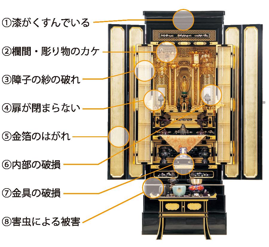 金箔お仏壇の修復ポイント